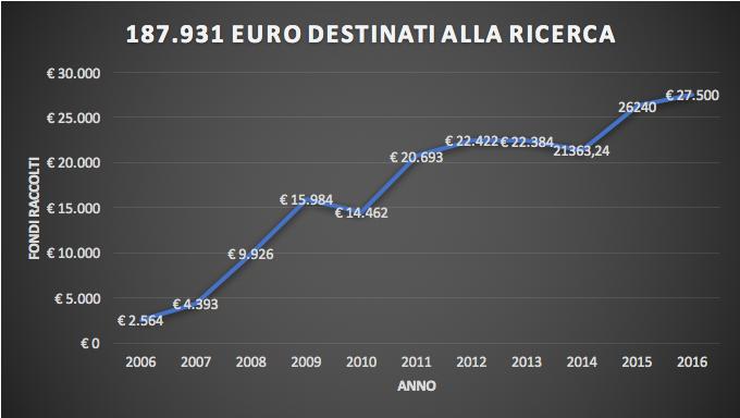 Euro raccolti 2016