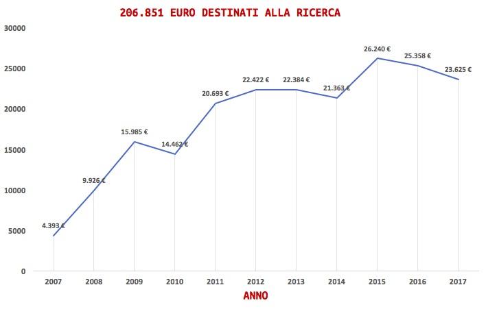 Euro raccolti 2017